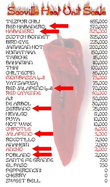 Lijst van Mexicaanse pepers